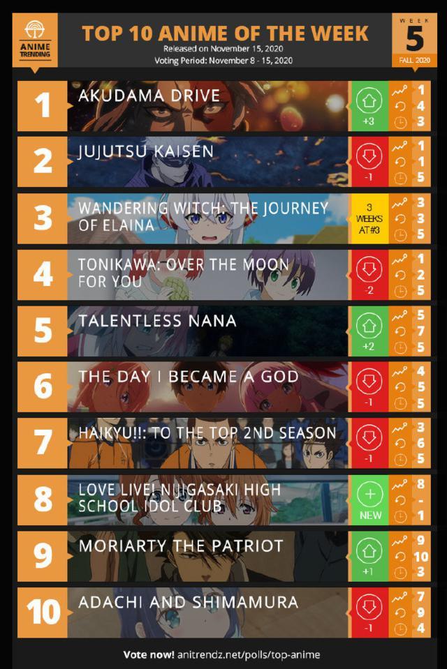 「Anime Trending」十月秋季新番榜第5周榜单公开