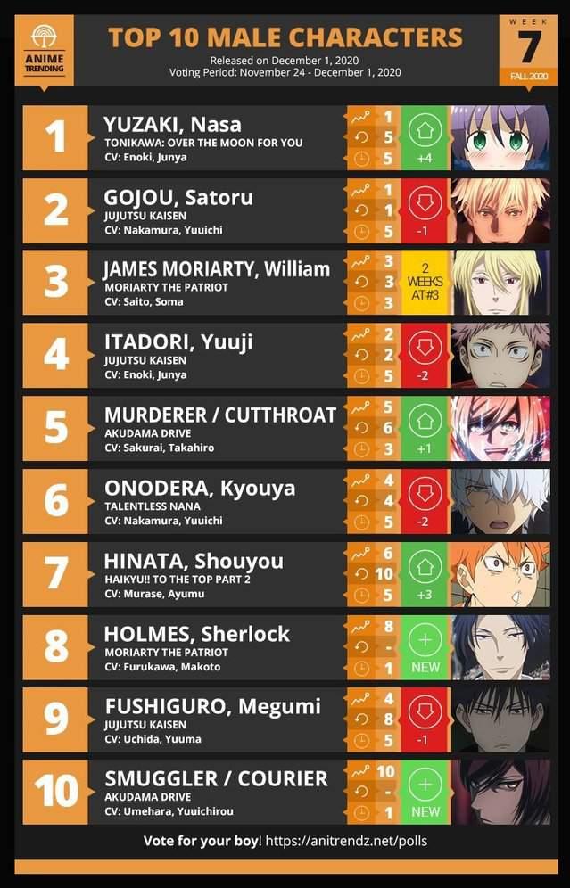 「Anime Trending」2020秋季第7周男性角色TOP10排名公开