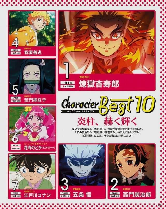 """动漫杂志「animage」""""最喜欢的动漫人物""""最新排名公布"""