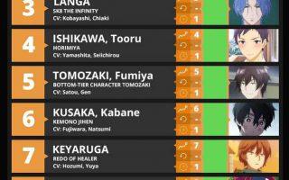 「Anime Trending」冬季第3周男性角色TOP10公开