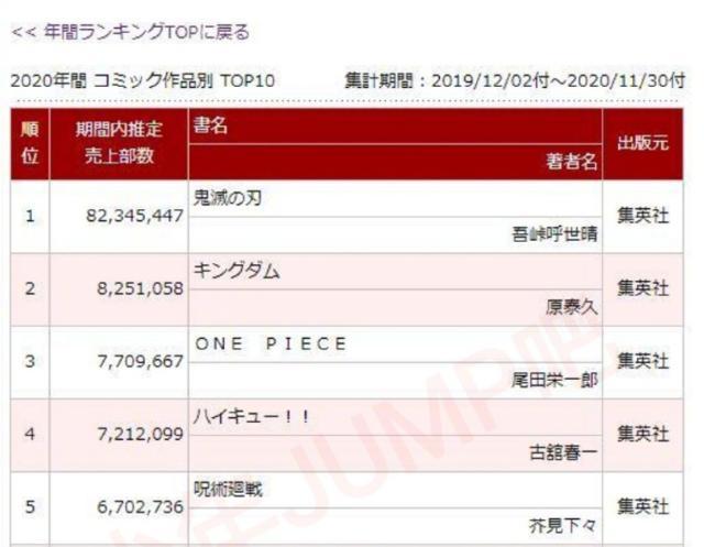 2020日本漫画销量年榜公开